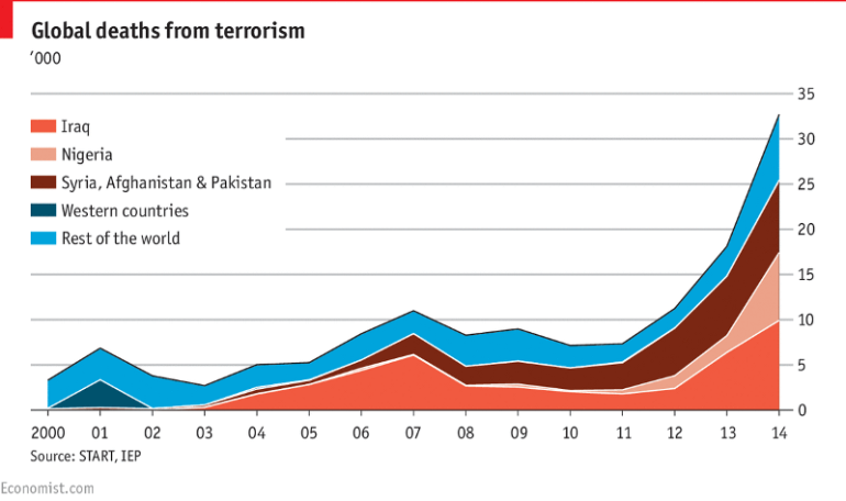 Global Deaths from Terrorism.png
