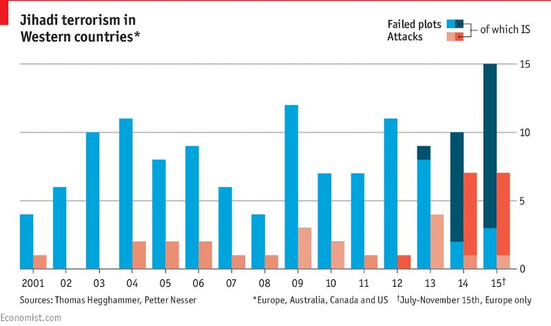 Jihadi terrorims in Western Countries.png